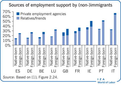 Sources of employment support by (non-)immigrants