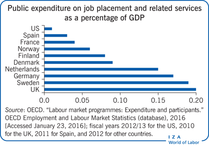 Public expenditure on job placement and                         related services as a percentage of GDP