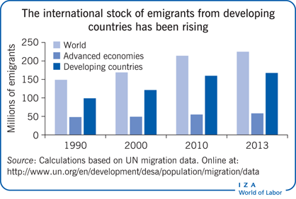 The international stock of emigrants from developing             countries has been rising