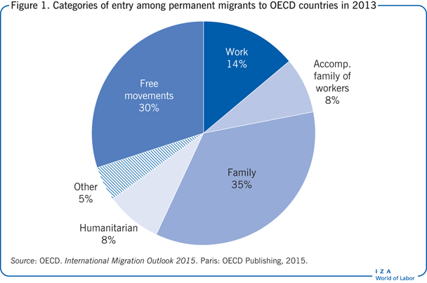 Categories of entry among permanent                         migrants to OECD countries in 2013