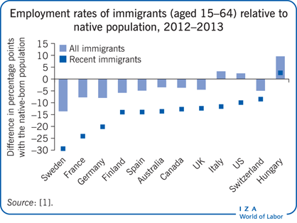 Employment rates of immigrants (aged                         15–64) relative to native population, 2012–2013