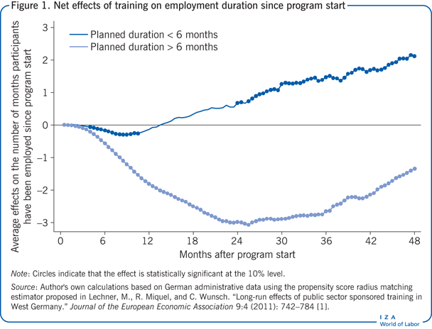 Net effects of training on employment                         duration since program start