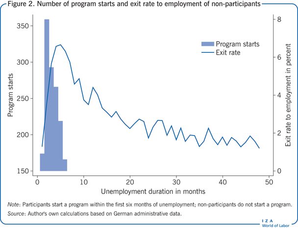 Number of program starts and exit rate to                         employment of non-participants