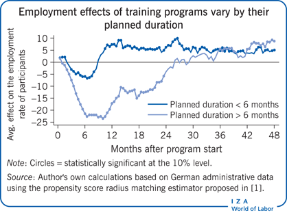 Employment effects of training programs                         vary by their planned duration