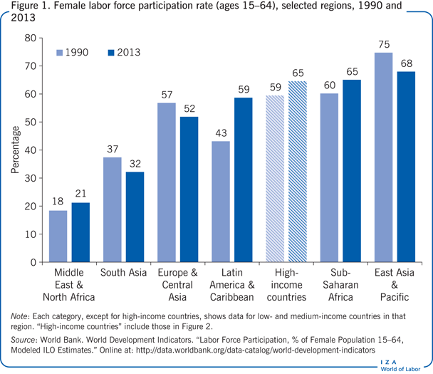 Female labor force participation rate                         (ages 15–64), selected regions, 1990 and 2013