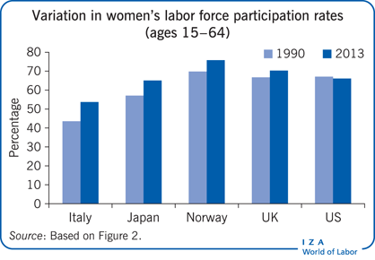 Variation in women's labor force                         participation rates (ages 15−64)