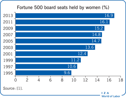 Fortune 500 board seats held by women                             (%)