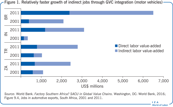 Relatively faster growth of indirect jobs                         through GVC integration (motor vehicles)