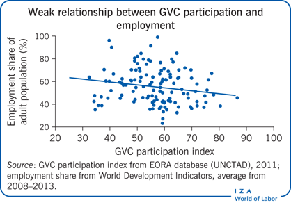 Weak relationship between GVC                         participation and employment