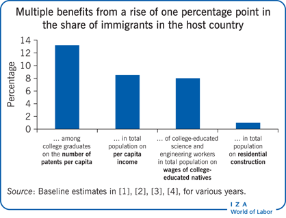 Multiple benefits from a one percentage point rise             in the share of immigrants in the host country