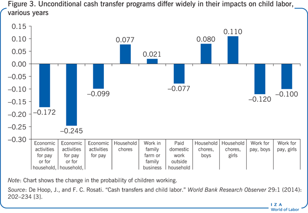 Unconditional cash transfer programs                         differ widely in their impacts on child labor, various years