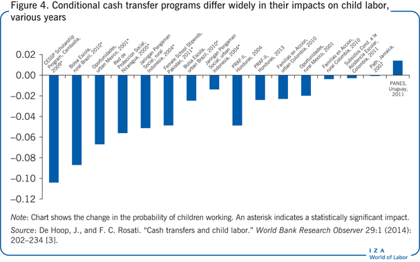 Conditional cash transfer programs differ                         widely in their impacts on child labor, various years