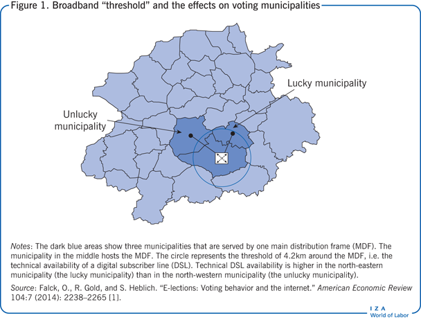 "Broadband ""threshold"" and the effects on                         voting municipalities"