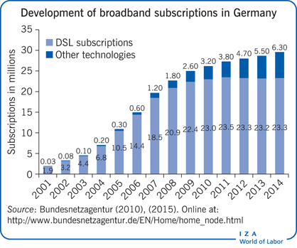 Development of broadband subscriptions in                         Germany