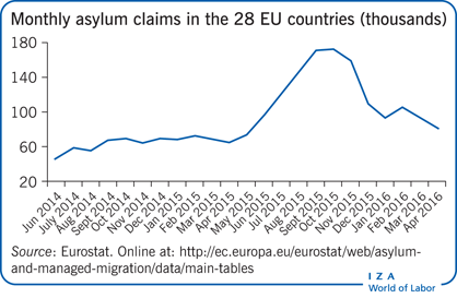 Monthly asylum claims in the 28 EU                         countries (thousands)