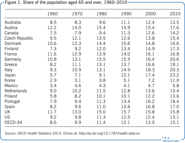 Share of the population aged 65 and over,                         1960–2010