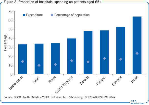 Proportion of hospitals' spending on                         patients aged 65+