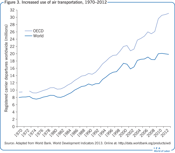 Increased use of air transportation,                         1970–2012