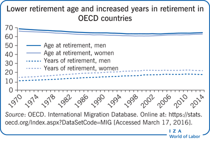 Lower retirement age and increased years                         in retirement in OECD countries