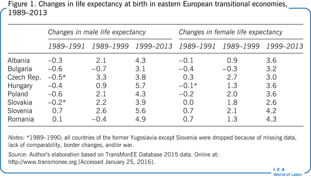 Changes in life expectancy at birth in eastern European       transitional economies, 1989–2013