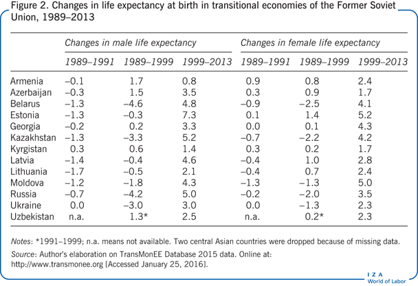 Changes in life expectancy at birth in transitional       economies of the Former Soviet Union, 1989–2013