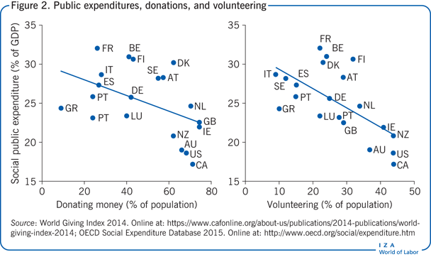 Public expenditures, donations, and                         volunteering