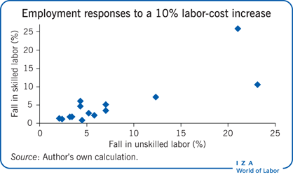 Employment responses of unskilled and                         skilled labor to a 10% labor-cost increase