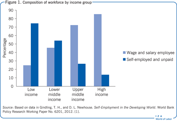 Composition of workforce by income                         group