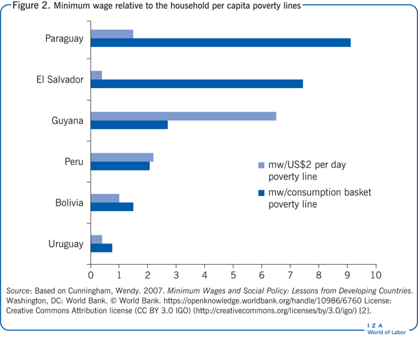Minimum wage relative to the household per                         capita poverty lines