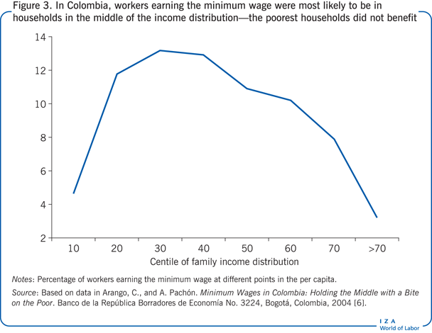 In Colombia, workers earning the minimum                         wage were most likely to be in households in the middle of the income                         distribution—the poorest households did not benefit