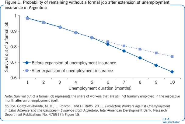 Probability of remaining without a formal                         job after extension of unemployment insurance in Argentina