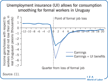 Unemployment insurance (UI) allows for                         consumption smoothing for formal workers in Uruguay