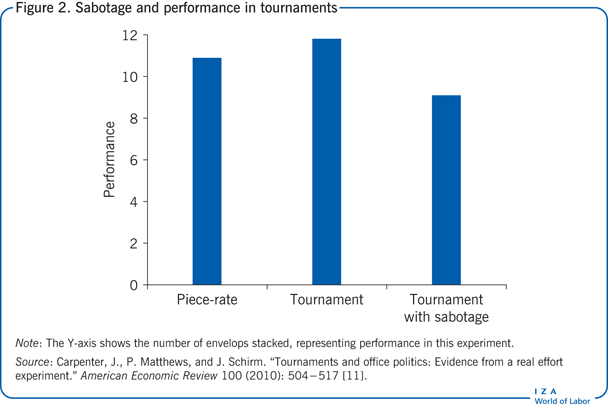 Sabotage and performance in tournaments