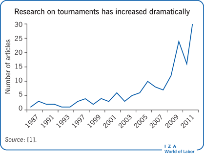 Research on tournaments has increased dramatically