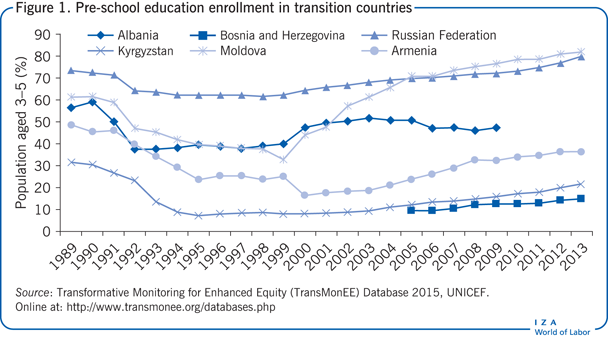 Pre-school education enrollment in                         transition countries