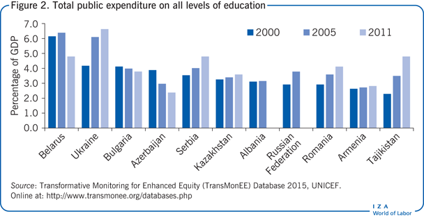 Total public expenditure on all levels of                         education