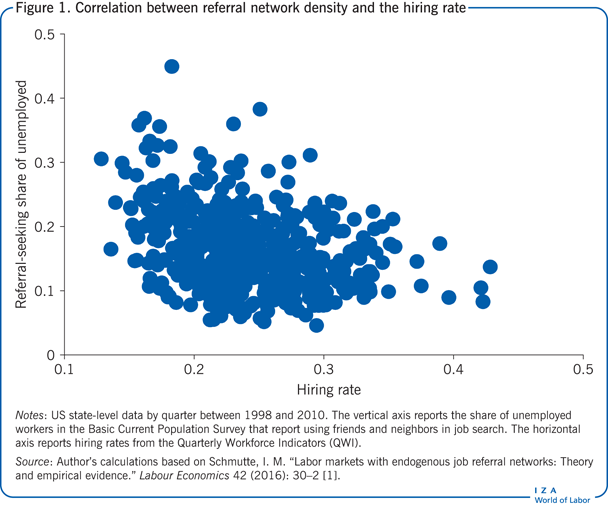 Correlation between referral network density and the       hiring rate