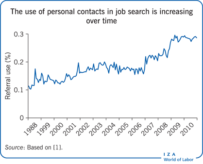 The use of personal contacts in job search is increasing       over time