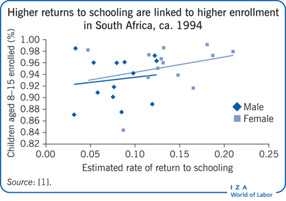 Higher returns to schooling are linked to                         higher enrollment in South Africa, ca. 1994