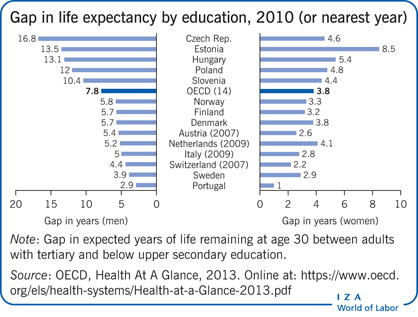 Gap in life expectancy by education, 2010                         (or nearest year)