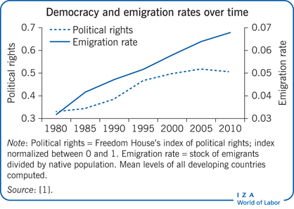 Democracy and emigration rates over time