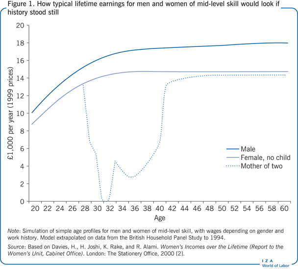 How typical lifetime earnings for men and                         women of mid-level skill would look if history stood still