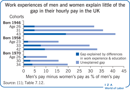 Work experiences of men and women explain                         little of the gap in their hourly pay in the UK