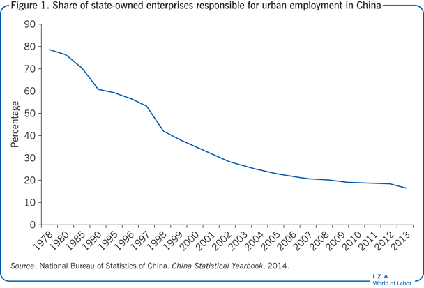 Share of state-owned enterprises responsible for             urban employment in China