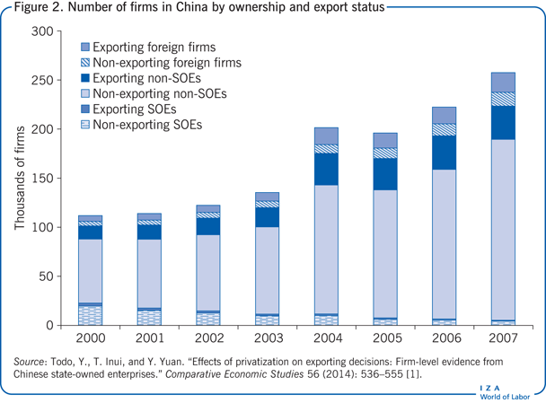 Number of firms in China by ownership and export               status