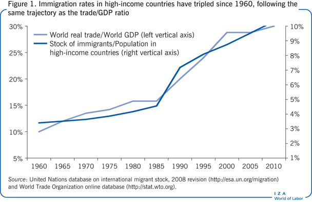 Immigration rates in high-income countries                         have tripled since 1960, following the same trajectory as the trade/GDP                         ratio