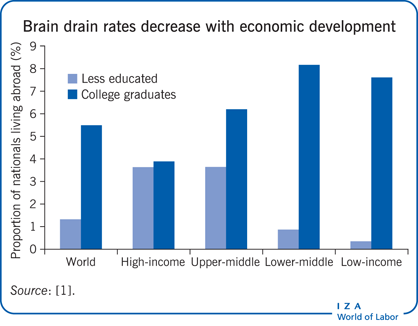 Brain drain rates decrease with economic                         development