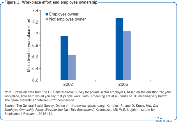 Workplace effort and employee                             ownership