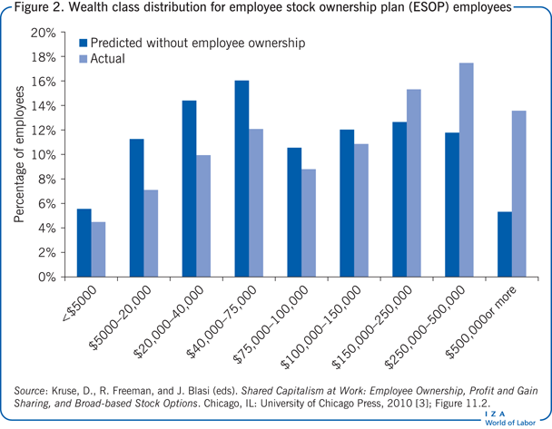 Wealth class distribution for Employee                         Stock Ownership Plan (ESOP) employees