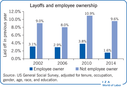Layoffs and employee ownership